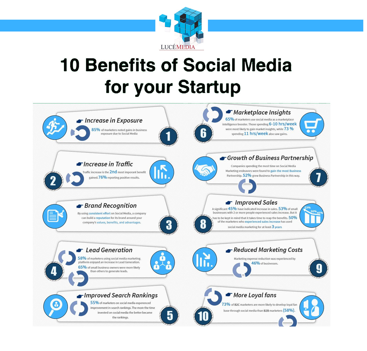 10 benefits of social media to your startup