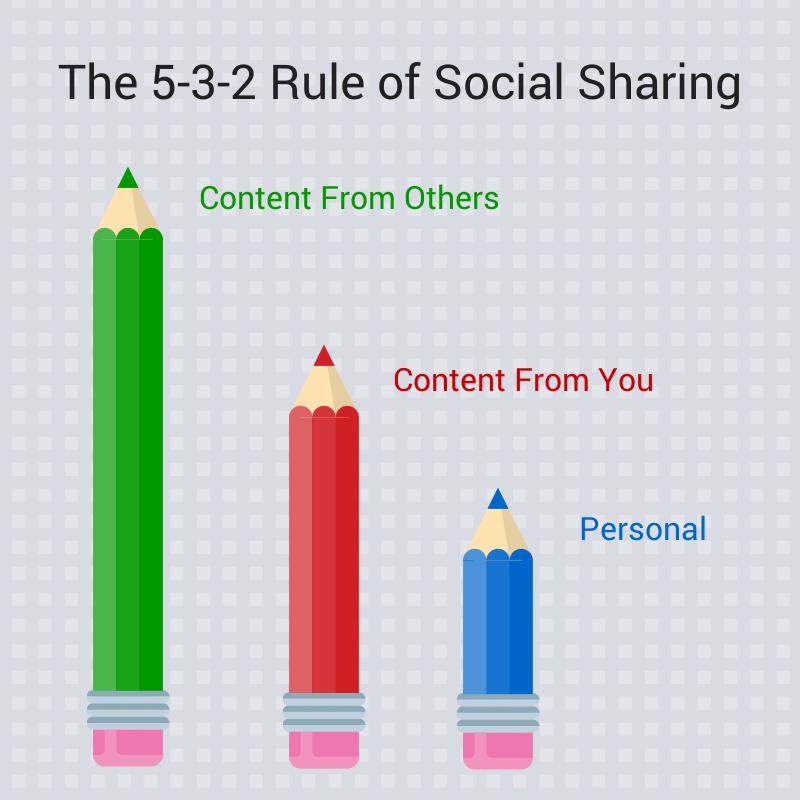 Rule of social media sharing