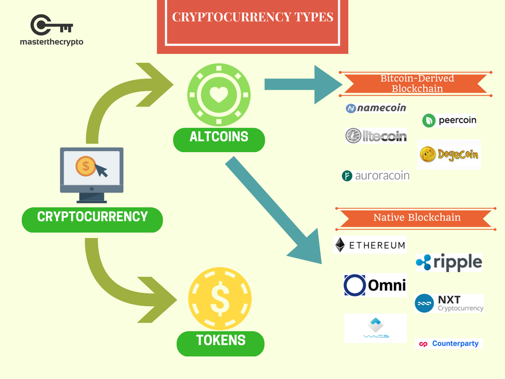 Cryptocurrency wallet and exchange difference